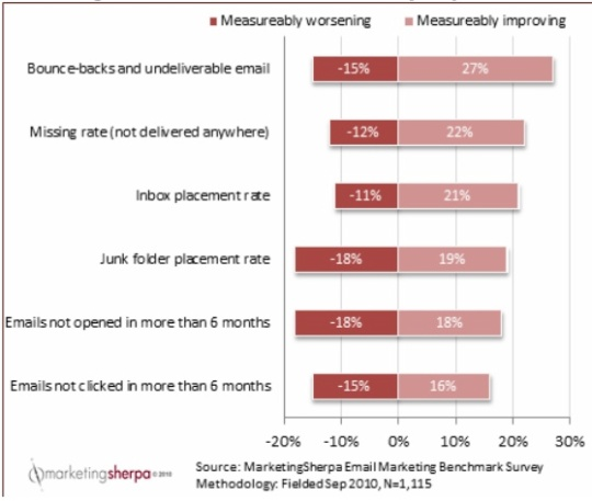 Email deliverability chart