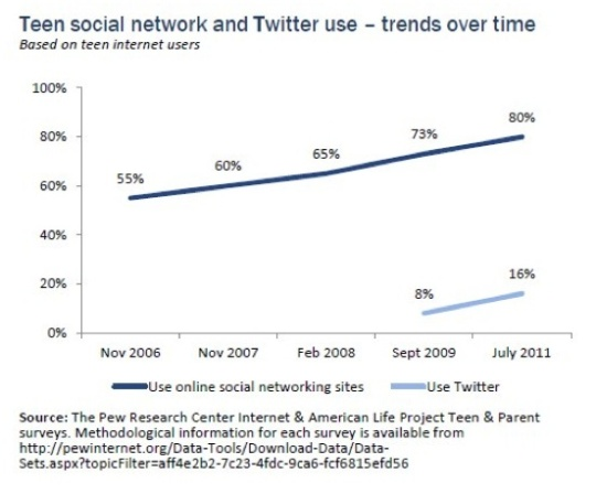 Pew Research shows teen usage of Twitter over time