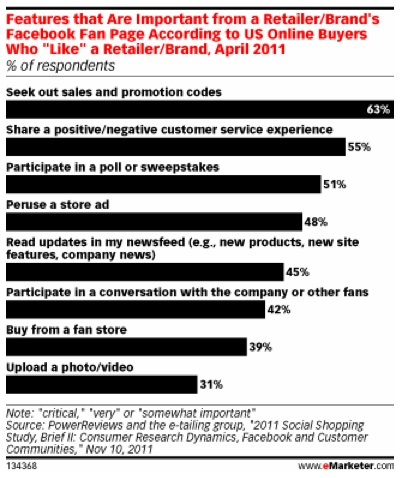 Why consumers like Facebook Pages