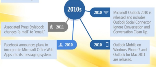 Cool email infographic