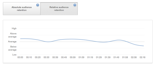 YouTube relative audience retention